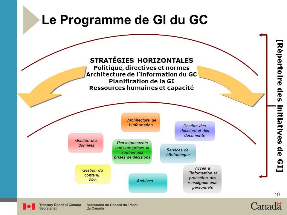 Le Programme de GI du GC [Répertoire des initiatives de GI]